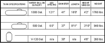 bulk-tank-specs