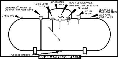 Bulk Tank Specifications